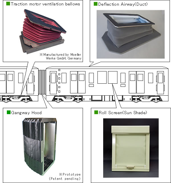 Bellows for Train,GangwayFood,Sun-Shade,Deflection Airway(Duct)